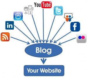 Your Social Media Relies Upon Your Blog