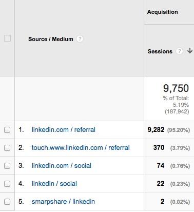 LinkedIn Traffic From Blogging & Social Media