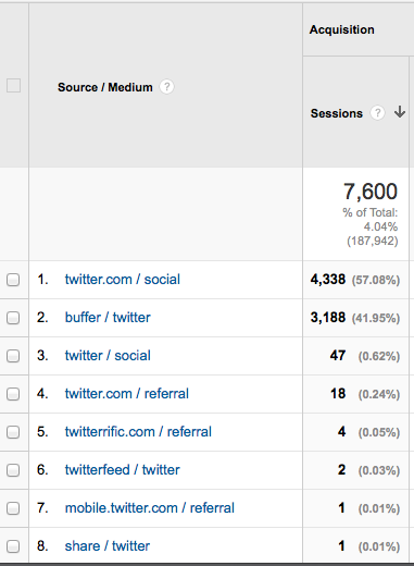 Twitter Traffic From Social Media And Blogging