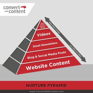 Content Marketing Nurture Pyramid