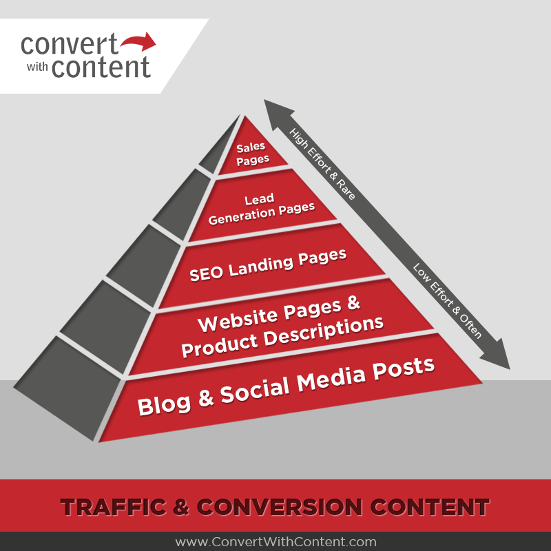 Traffic Content Marketing Pyramid